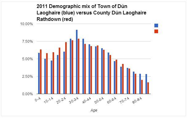 Dun Laoghaire demographics